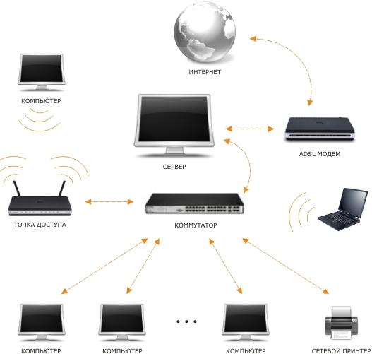 Создание локальной компьютерной сети в офисе турагентства